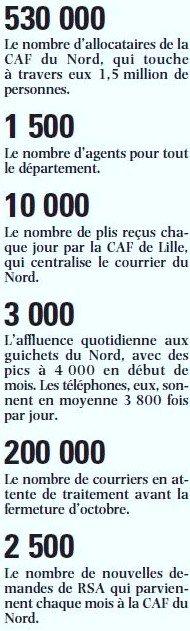 CAF du NORD dans Action sociale chiffres1